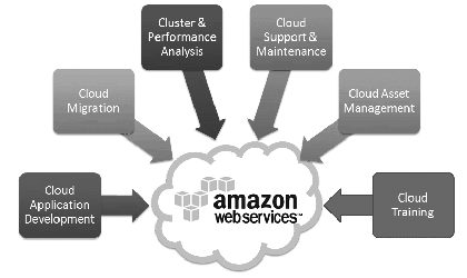 AWS Managed Service Provider